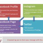 linking-instagram-facebook-twitter
