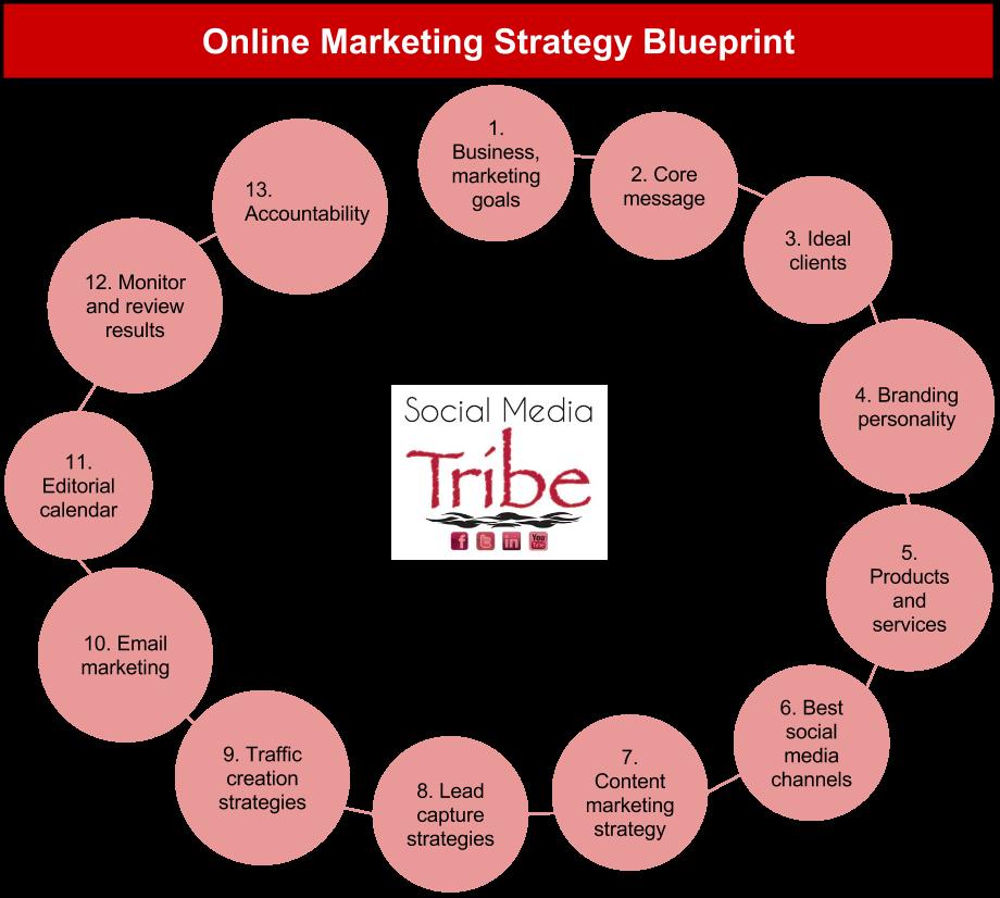 Online Marketing Strategy Blueprint - web image