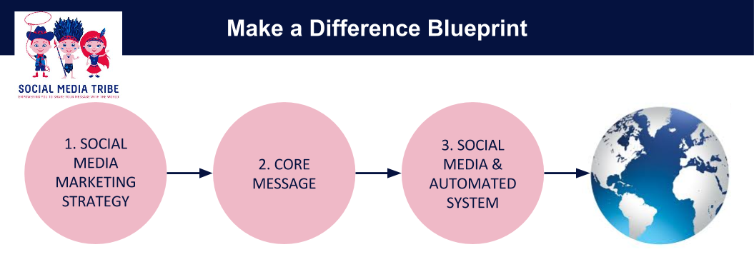 make a difference- blueprint