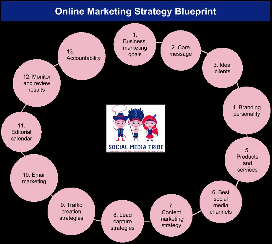 online marketing strategy blueprint